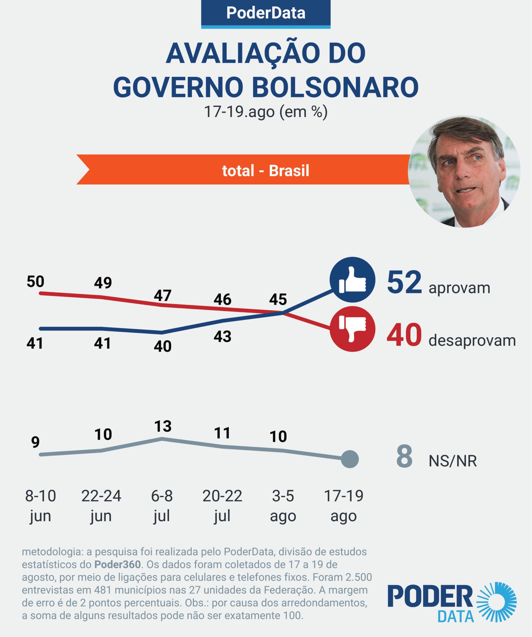 Pesquisa Bolsonaro